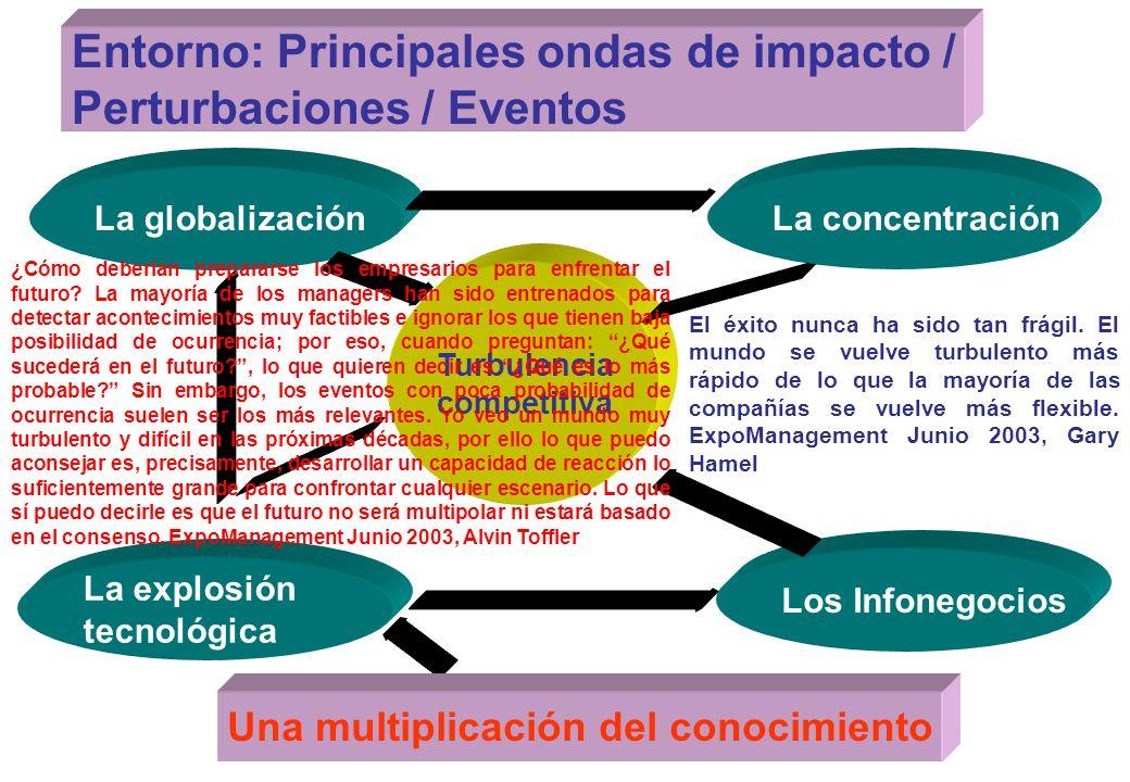 Entorno: Principales ondas de impacto / Perturbaciones / Eventos