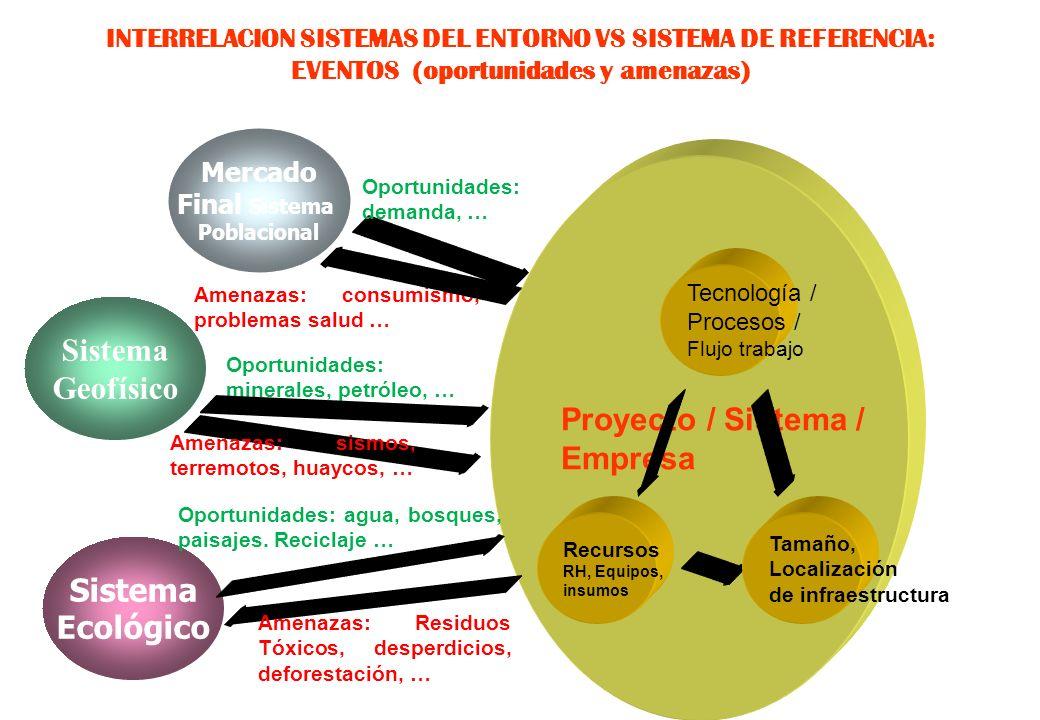 Proyecto / Sistema / Empresa Sistema Geofísico Sistema Ecológico