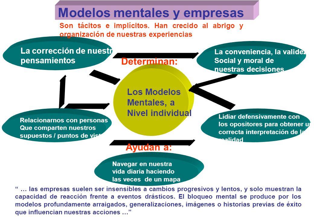 Modelos mentales y empresas