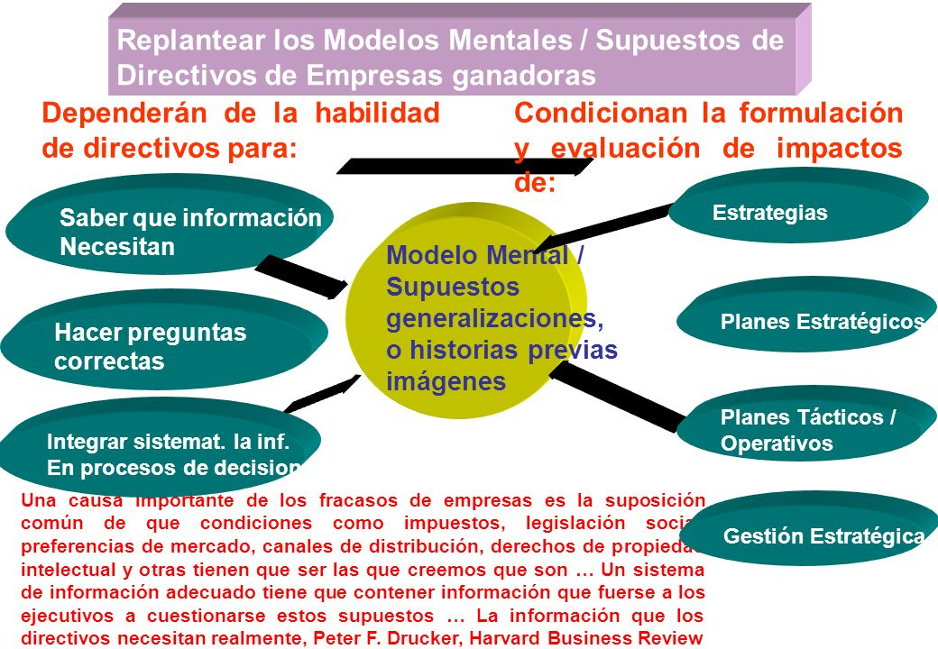 Replantear los Modelos Mentales / Supuestos de