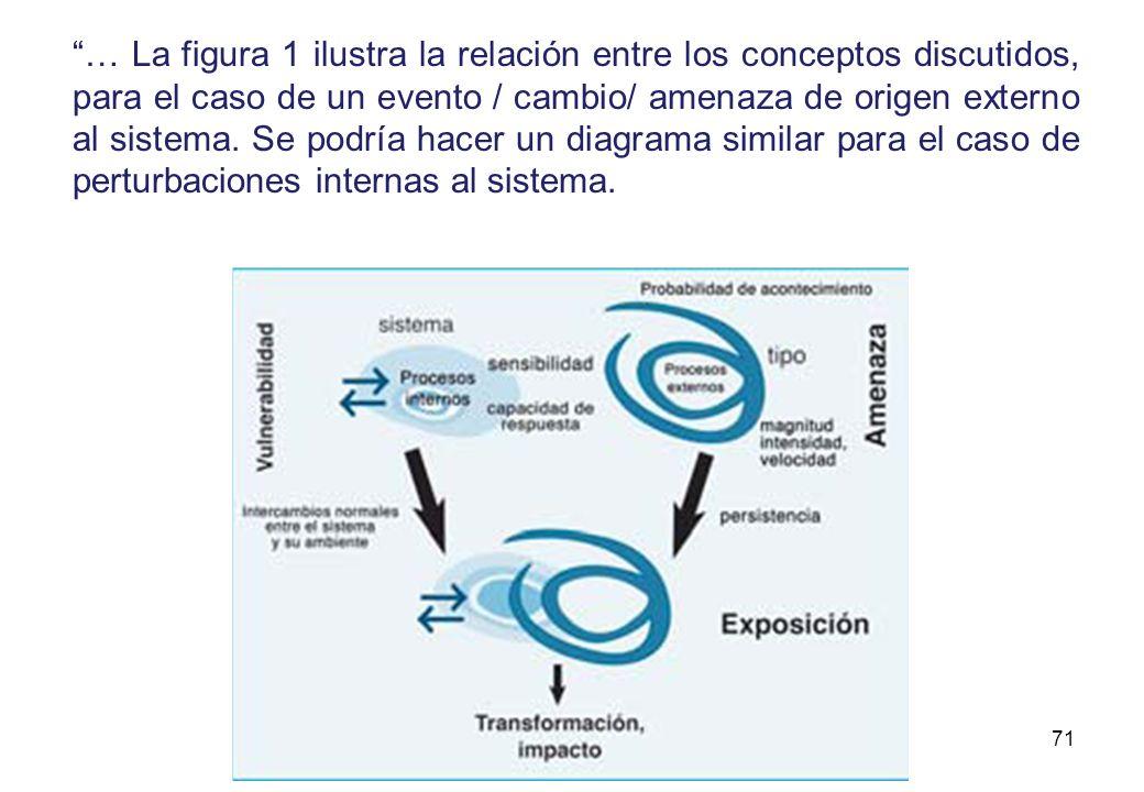 … La figura 1 ilustra la relación entre los conceptos discutidos, para el caso de un evento / cambio/ amenaza de origen externo al sistema.
