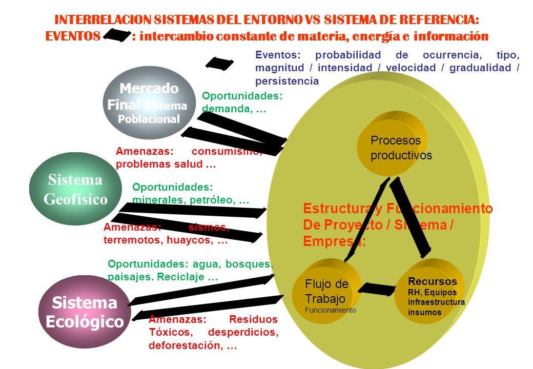 Sistema Geofísico Sistema Ecológico