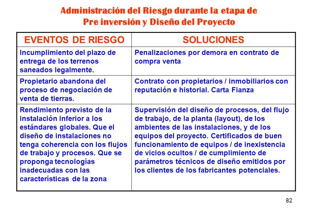 Administración del Riesgo durante la etapa de Pre inversión y Diseño del Proyecto