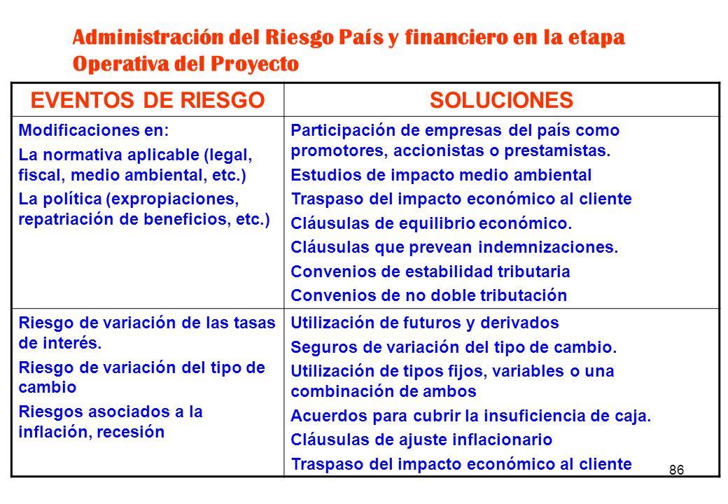 EVENTOS DE RIESGO SOLUCIONES
