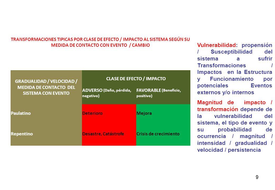 TRANSFORMACIONES TIPICAS POR CLASE DE EFECTO / IMPACTO AL SISTEMA SEGÚN SU MEDIDA DE CONTACTO CON EVENTO / CAMBIO