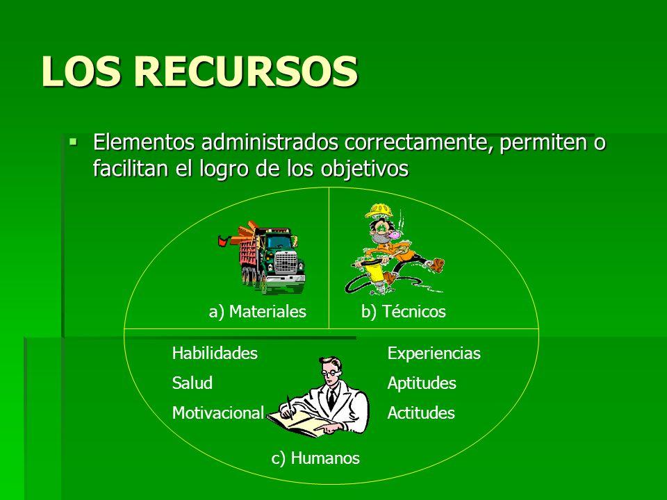 LOS RECURSOS Elementos administrados correctamente, permiten o facilitan el logro de los objetivos.