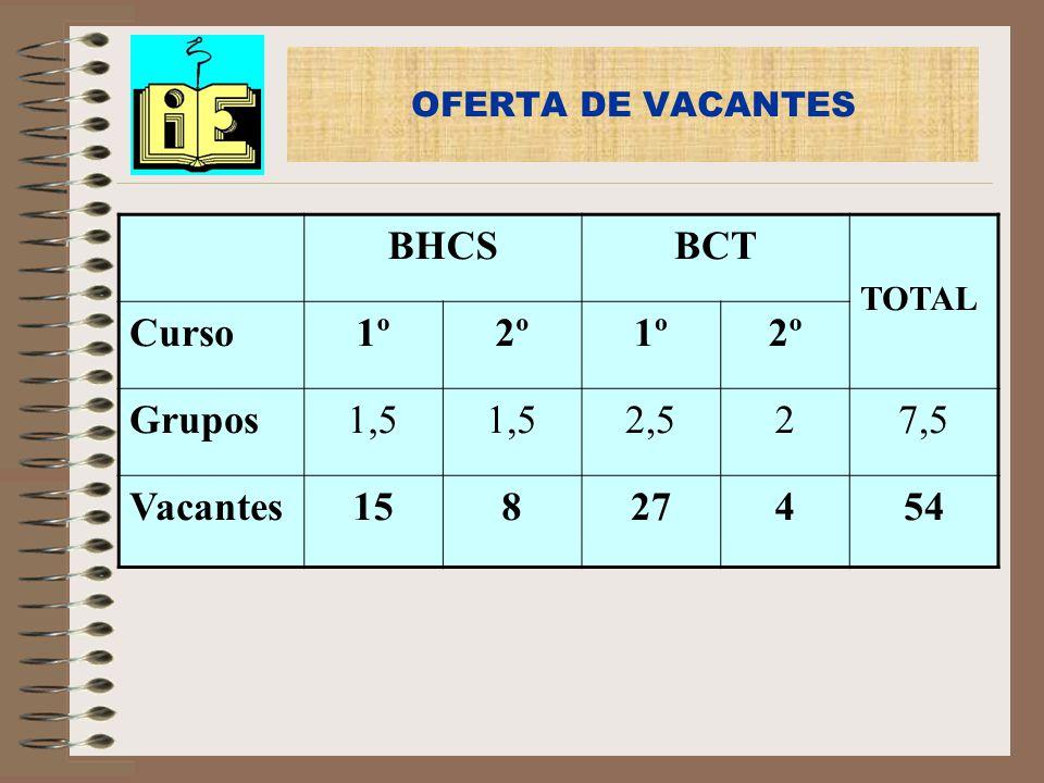BHCS BCT Curso 1º 2º Grupos 1,5 2,5 2 7,5 Vacantes 15 8 27 4 54