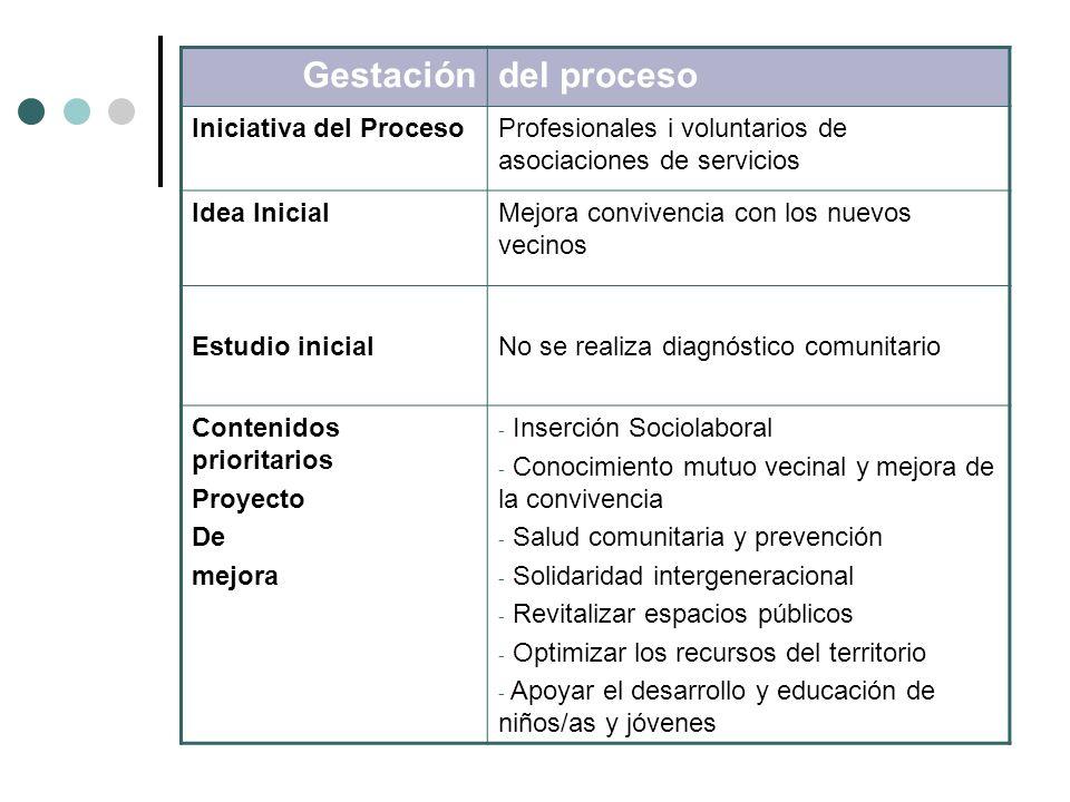 Gestación del proceso Iniciativa del Proceso