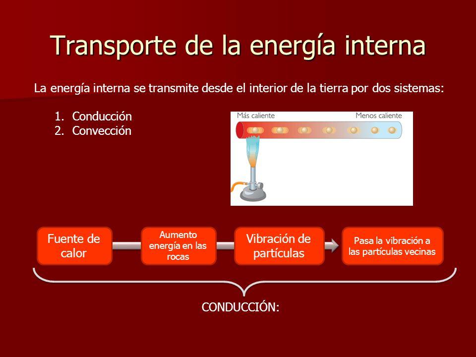 Transporte de la energía interna