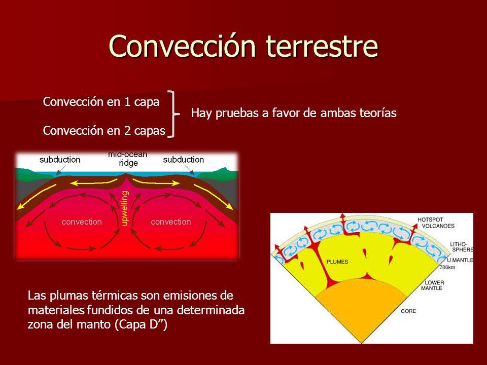 Convección terrestre Convección en 1 capa