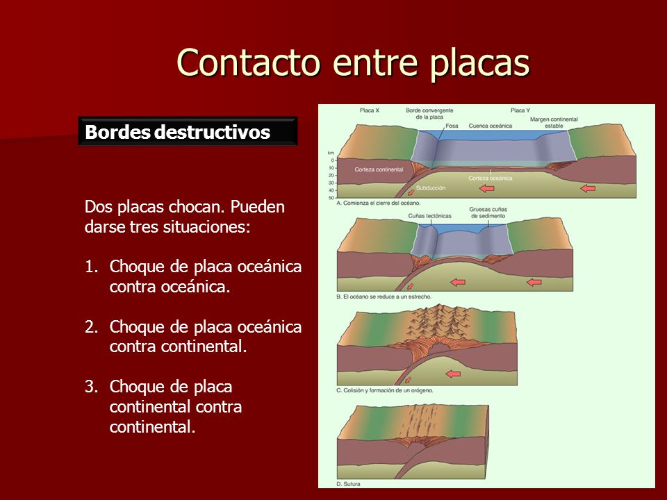Contacto entre placas Bordes destructivos