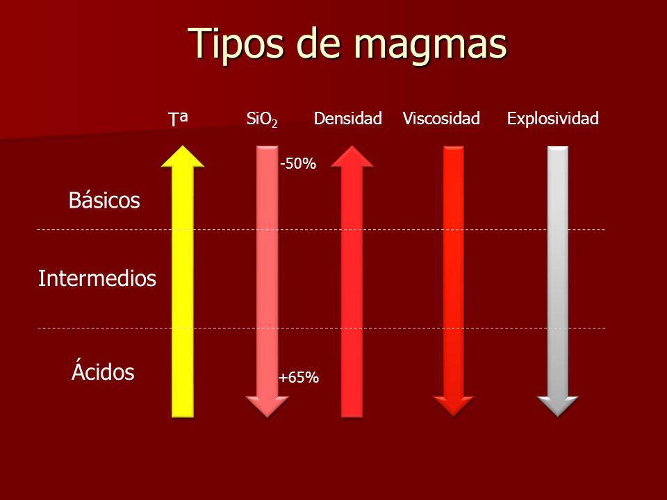 Tipos de magmas Básicos Intermedios Ácidos Tª SiO2 Densidad Viscosidad