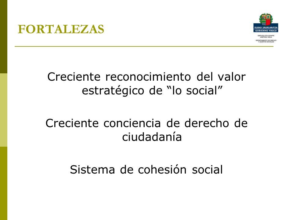 FORTALEZAS Creciente reconocimiento del valor estratégico de lo social Creciente conciencia de derecho de ciudadanía.