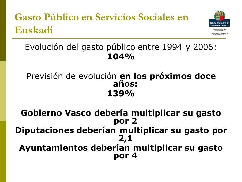 Gasto Público en Servicios Sociales en Euskadi