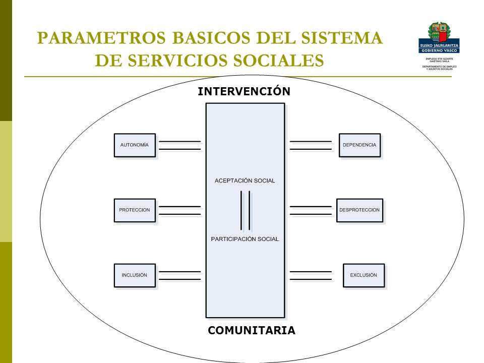 PARAMETROS BASICOS DEL SISTEMA DE SERVICIOS SOCIALES