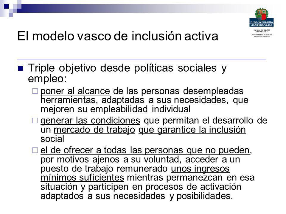 El modelo vasco de inclusión activa