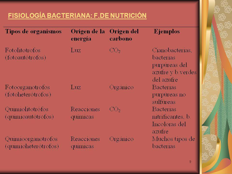 FISIOLOGÍA BACTERIANA: F.DE NUTRICIÓN