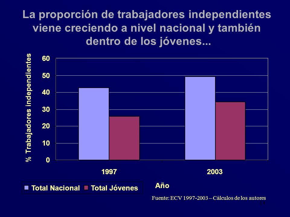 La proporción de trabajadores independientes