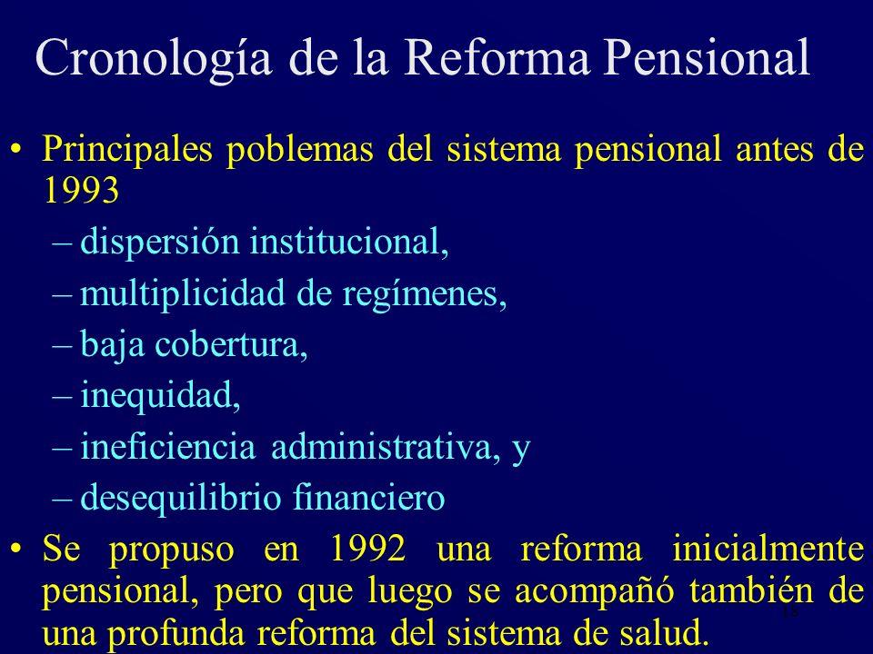 Cronología de la Reforma Pensional