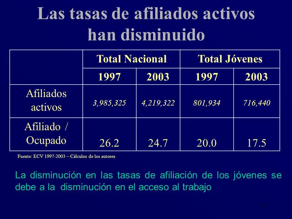 Las tasas de afiliados activos han disminuido