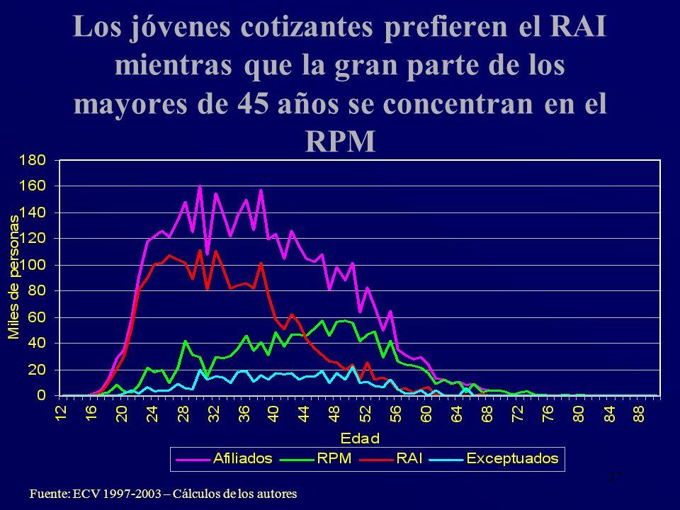 Los jóvenes cotizantes prefieren el RAI mientras que la gran parte de los mayores de 45 años se concentran en el RPM