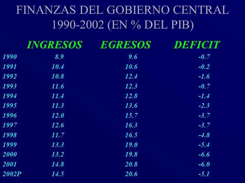 FINANZAS DEL GOBIERNO CENTRAL 1990-2002 (EN % DEL PIB)