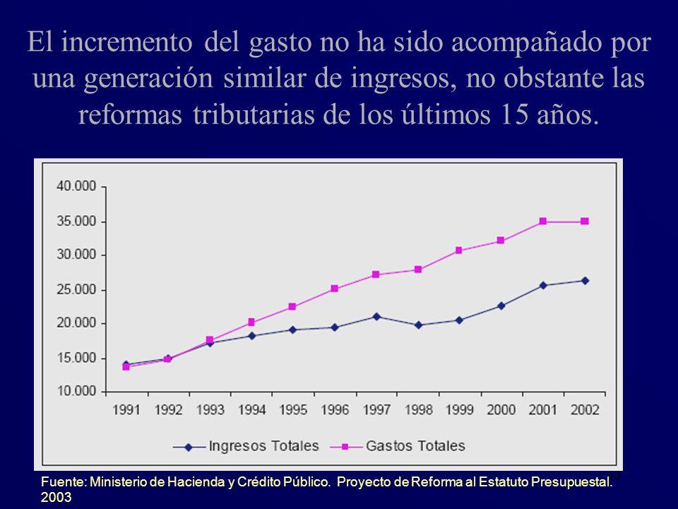 El incremento del gasto no ha sido acompañado por una generación similar de ingresos, no obstante las reformas tributarias de los últimos 15 años.