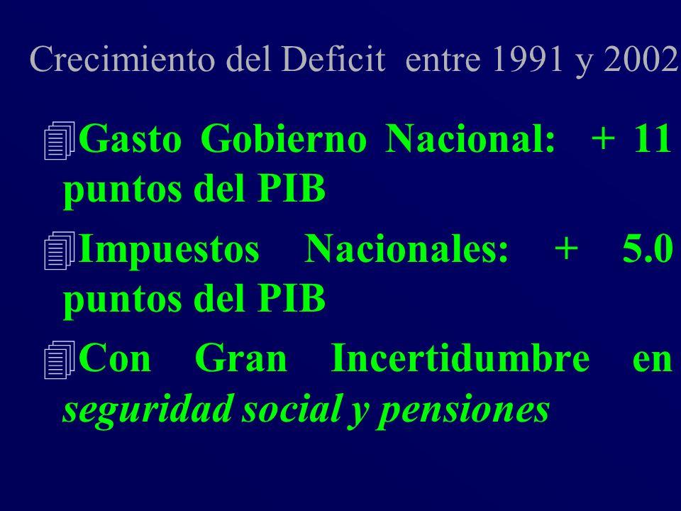 Crecimiento del Deficit entre 1991 y 2002