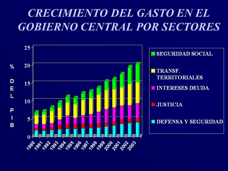 CRECIMIENTO DEL GASTO EN EL GOBIERNO CENTRAL POR SECTORES