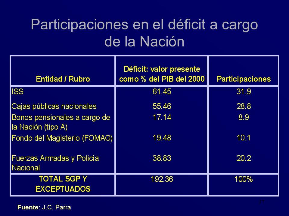 Participaciones en el déficit a cargo de la Nación