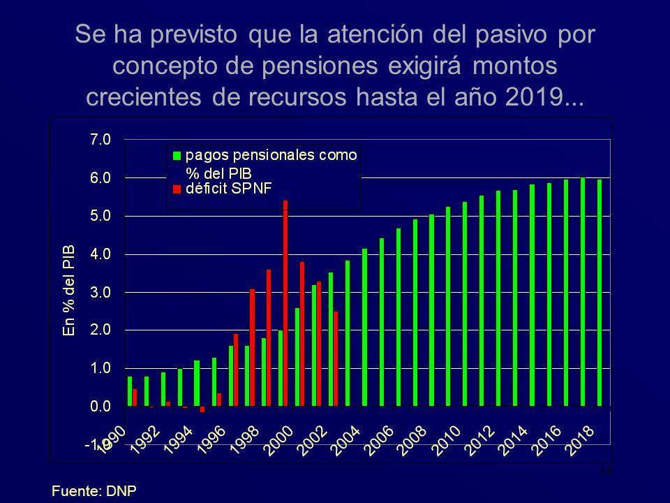 Se ha previsto que la atención del pasivo por concepto de pensiones exigirá montos crecientes de recursos hasta el año 2019...