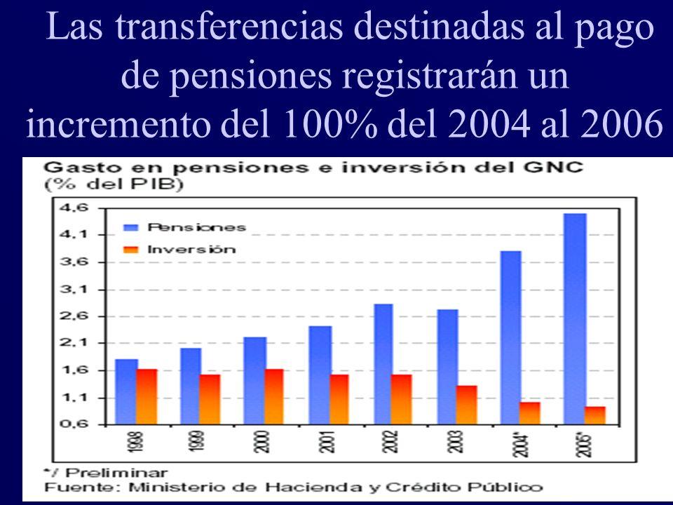 Las transferencias destinadas al pago de pensiones registrarán un incremento del 100% del 2004 al 2006