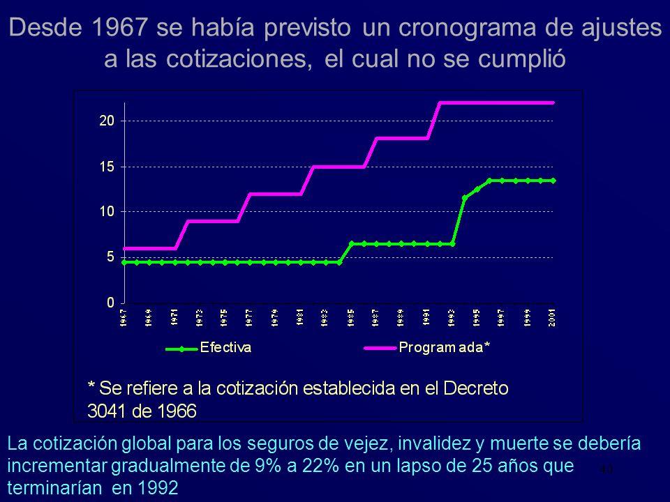 Desde 1967 se había previsto un cronograma de ajustes a las cotizaciones, el cual no se cumplió