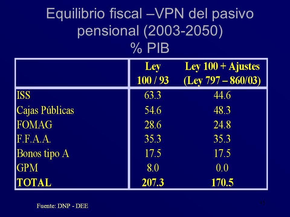 Equilibrio fiscal –VPN del pasivo pensional (2003-2050) % PIB