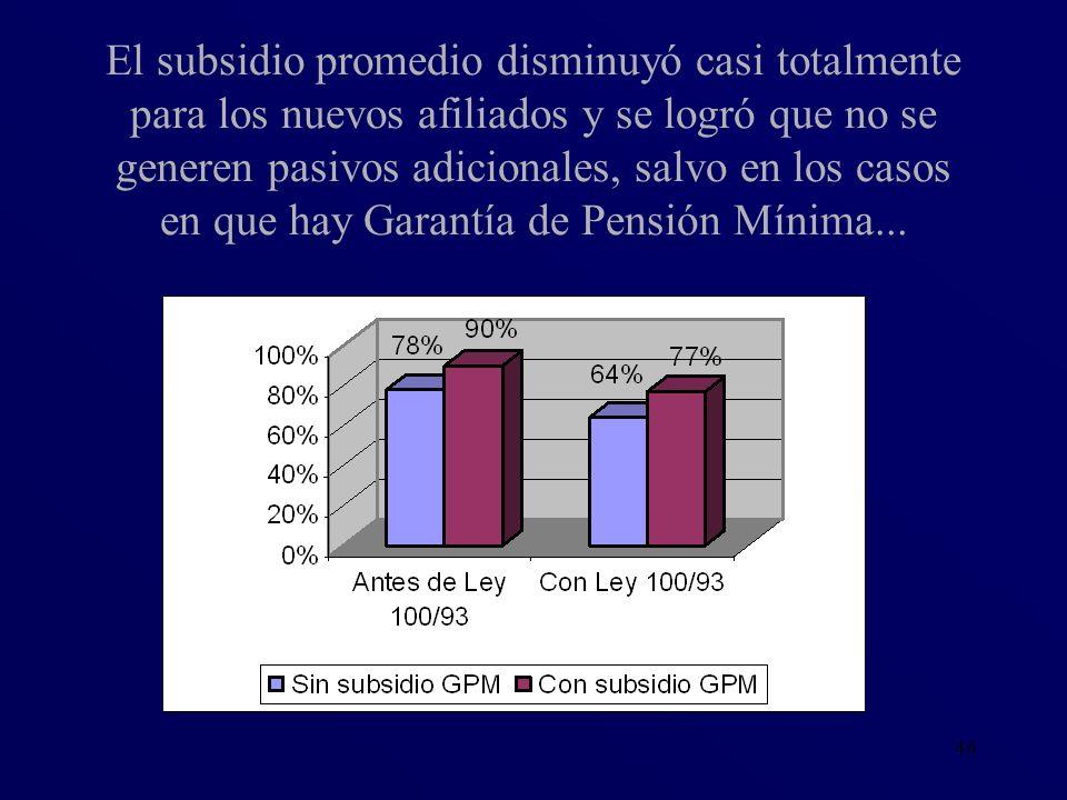El subsidio promedio disminuyó casi totalmente para los nuevos afiliados y se logró que no se generen pasivos adicionales, salvo en los casos en que hay Garantía de Pensión Mínima...