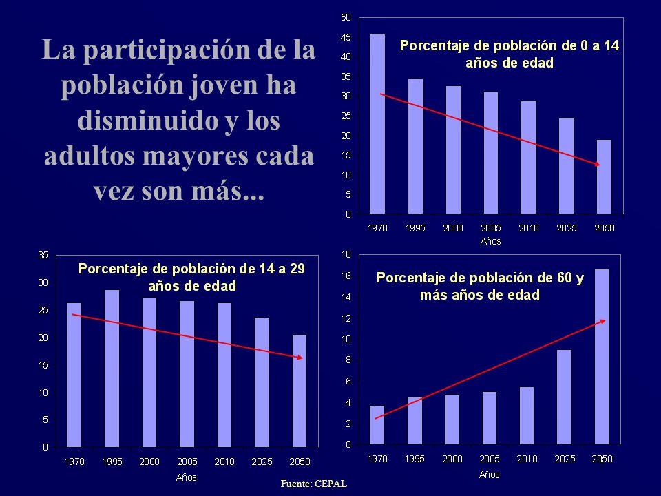 La participación de la población joven ha disminuido y los adultos mayores cada vez son más...