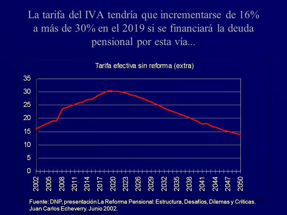 La tarifa del IVA tendría que incrementarse de 16% a más de 30% en el 2019 si se financiará la deuda pensional por esta vía...