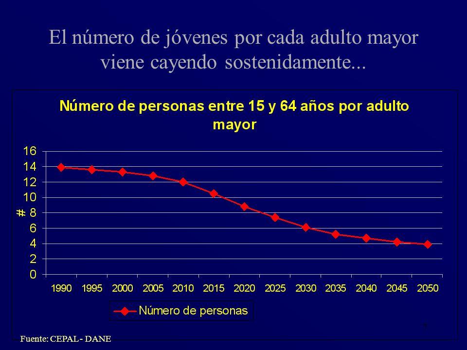 El número de jóvenes por cada adulto mayor viene cayendo sostenidamente...