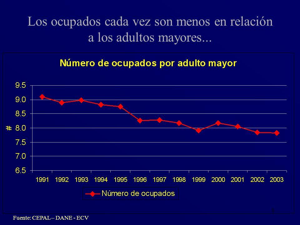 Los ocupados cada vez son menos en relación a los adultos mayores...