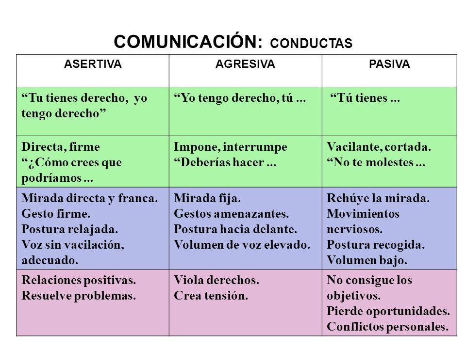 COMUNICACIÓN: CONDUCTAS