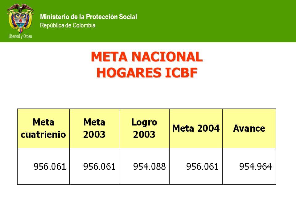 META NACIONAL HOGARES ICBF