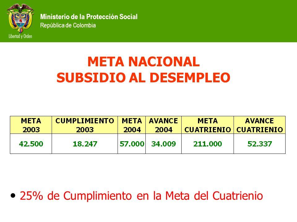 META NACIONAL SUBSIDIO AL DESEMPLEO 25% de Cumplimiento en la Meta del Cuatrienio