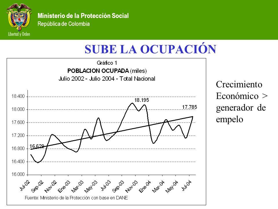 SUBE LA OCUPACIÓN Crecimiento Económico > generador de empelo