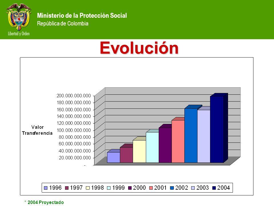 Evolución * 2004 Proyectado