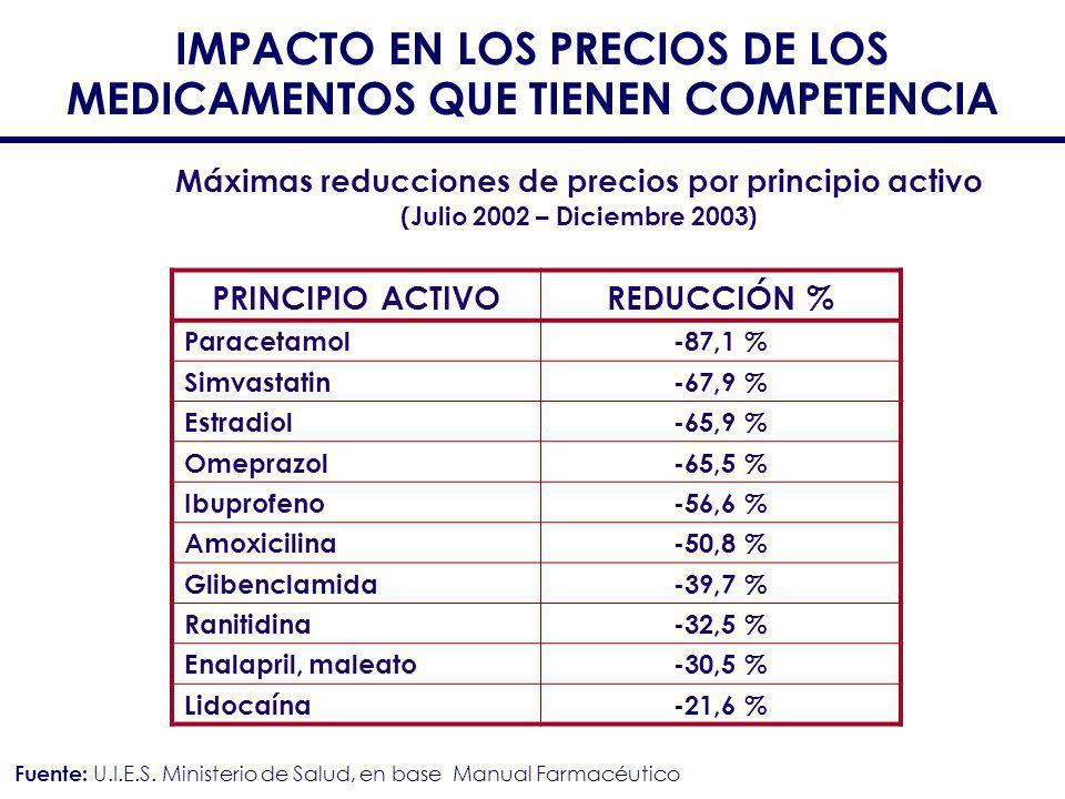 IMPACTO EN LOS PRECIOS DE LOS MEDICAMENTOS QUE TIENEN COMPETENCIA