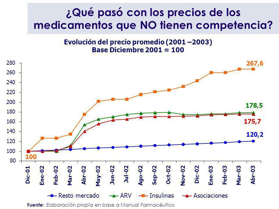 Evolución del precio promedio (2001 –2003)