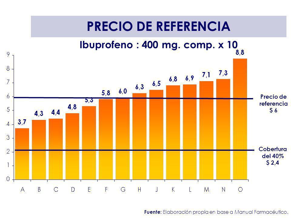 PRECIO DE REFERENCIA Ibuprofeno : 400 mg. comp. x 10