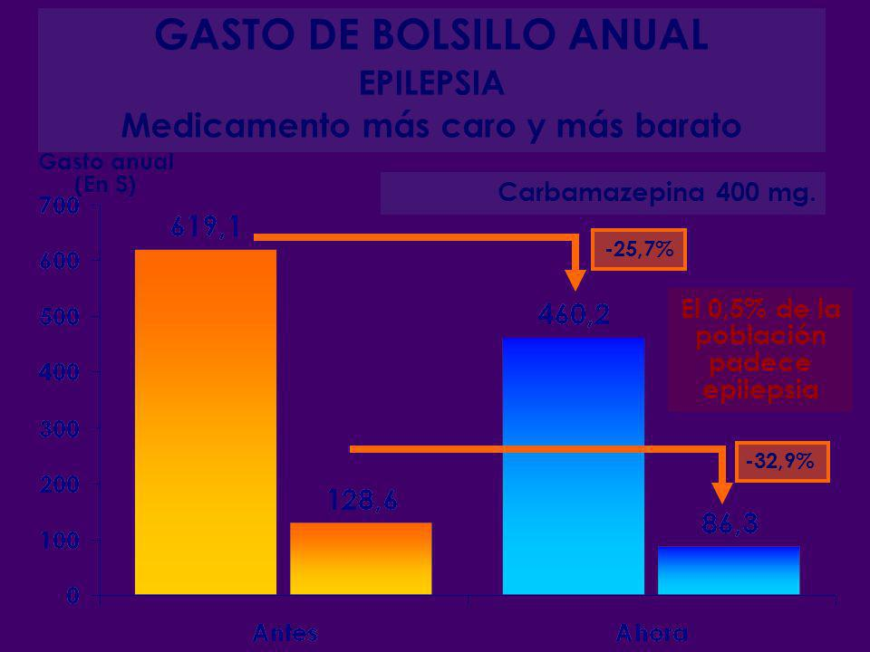 GASTO DE BOLSILLO ANUAL