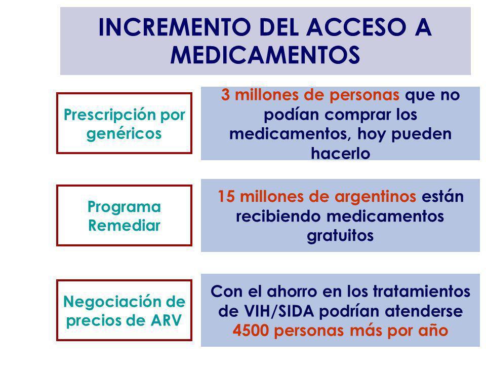 INCREMENTO DEL ACCESO A MEDICAMENTOS