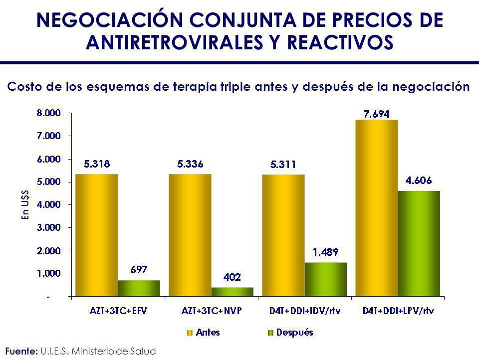 NEGOCIACIÓN CONJUNTA DE PRECIOS DE ANTIRETROVIRALES Y REACTIVOS
